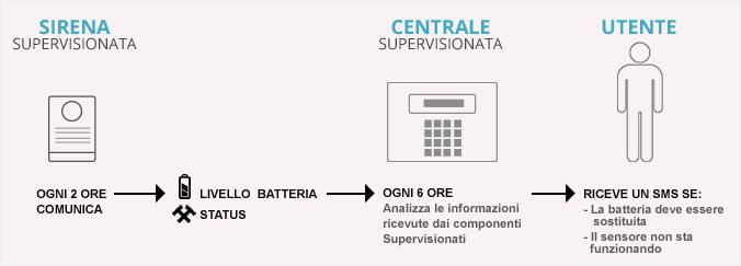 supervisione_1