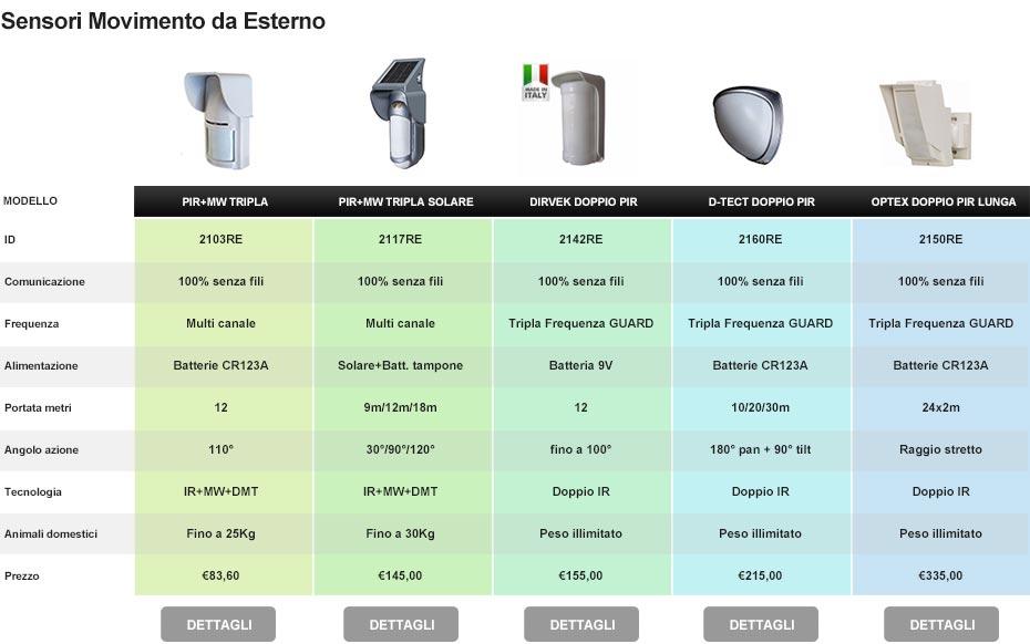 Sensori da esterno perimetrali o volumetrici antifurto - Antifurto casa 365 ...