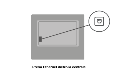 centrale-presa-ethernet