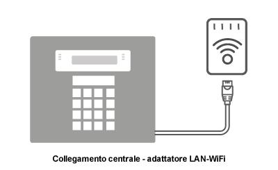 collegamento-centrale-adattatore-LAN-WiFi