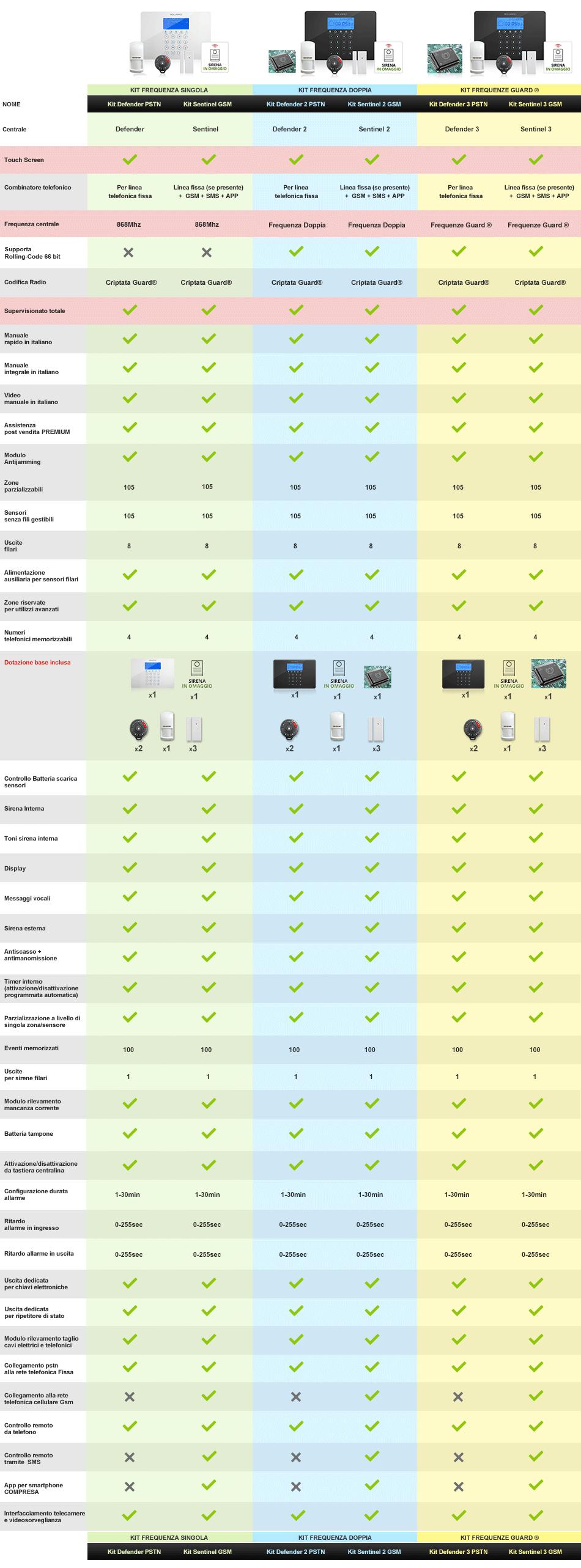 Comparazione kit completi - Antifurto casa 365 ...