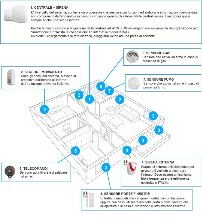 Antifurto senza fili wireless: installazione - Antifurto❸❻❺.it